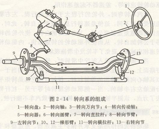 汽车转向系的作用及组成是什么